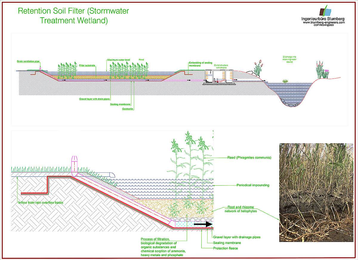 retention soil filter wetland for stormwater treatment with overflow basin