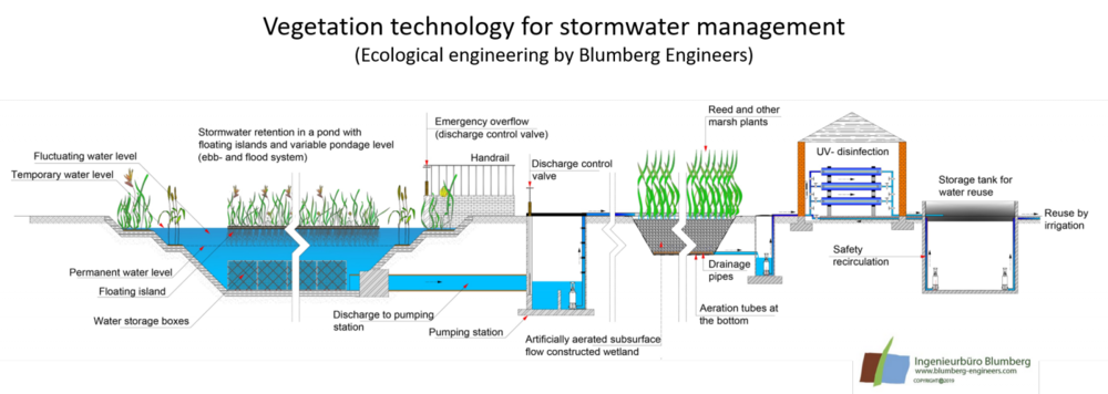 Retention soil filter Mixed water treatment for rainwater treatment with overflow basin